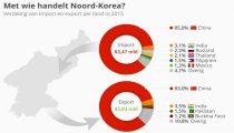 DEZE GRAFIEK LAAT ZIEN WELK LAND NOORD-KOREA ECHT TOT DE ORDE KAN ROEPEN
